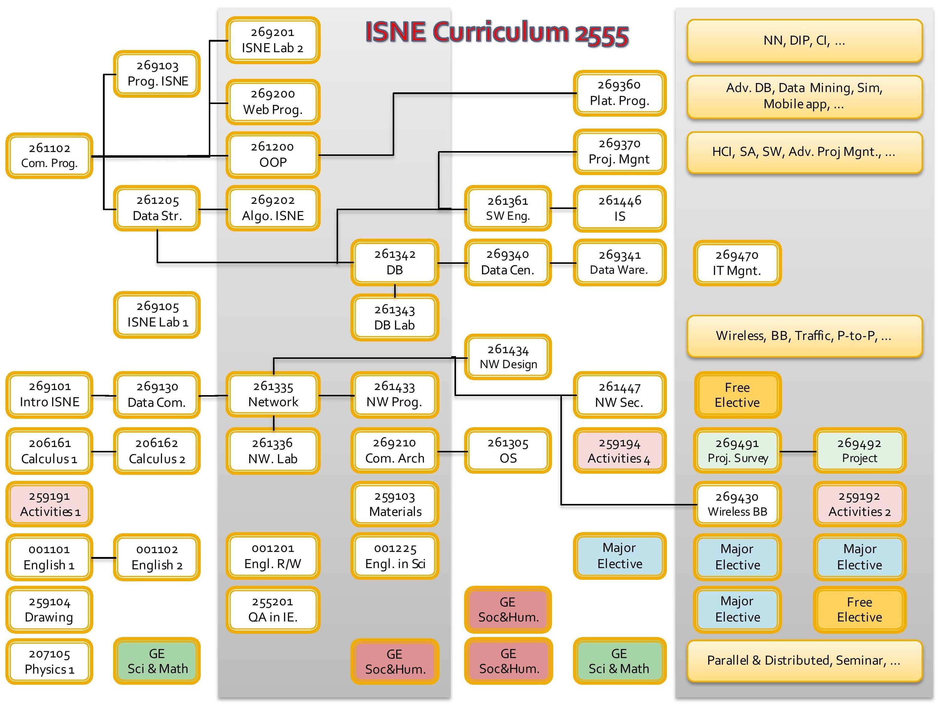 Curriculum-Diagram-ISNE_3-3 NEW
