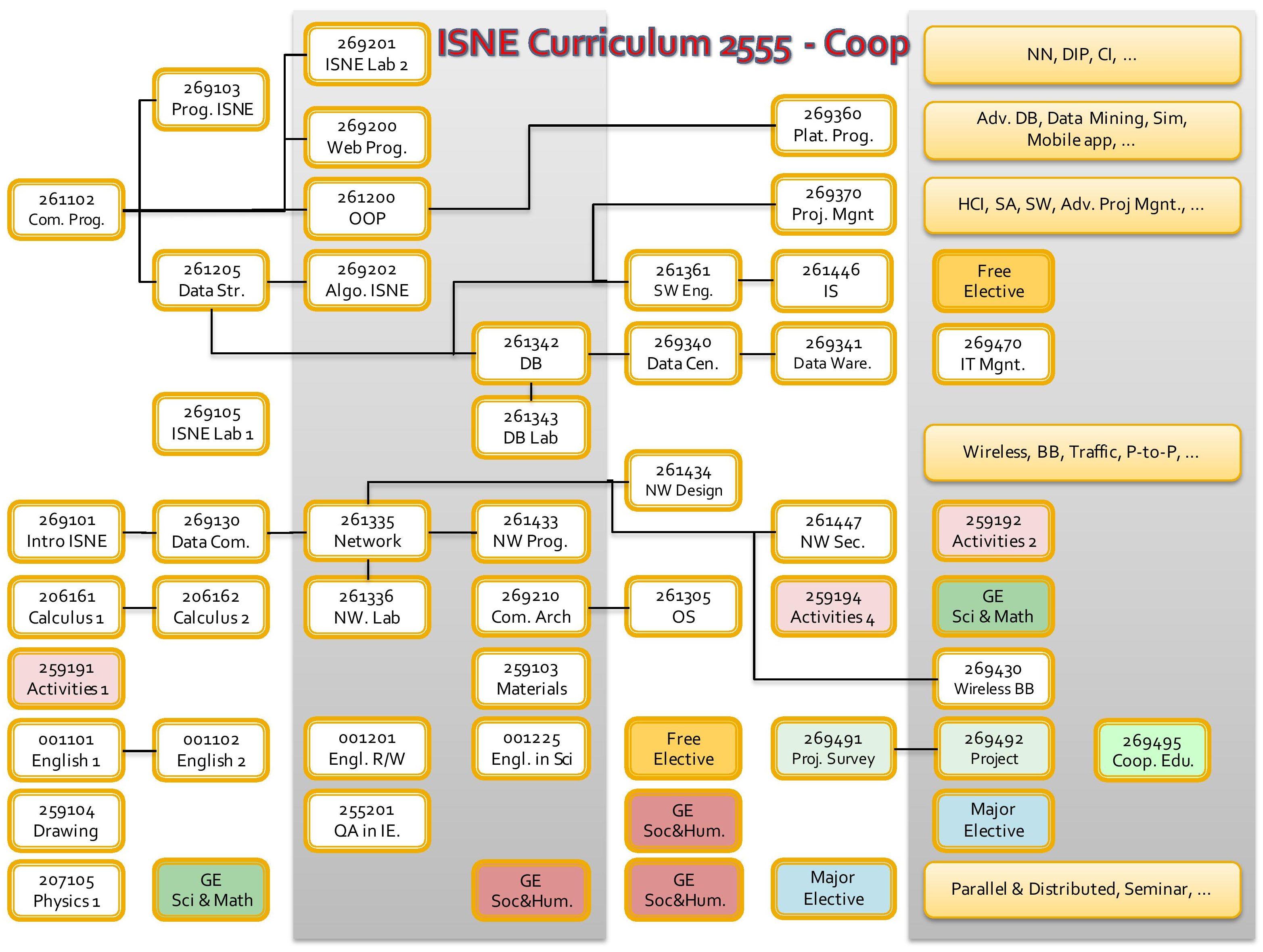 Curriculum-Diagram-ISNE_4-4-NEW